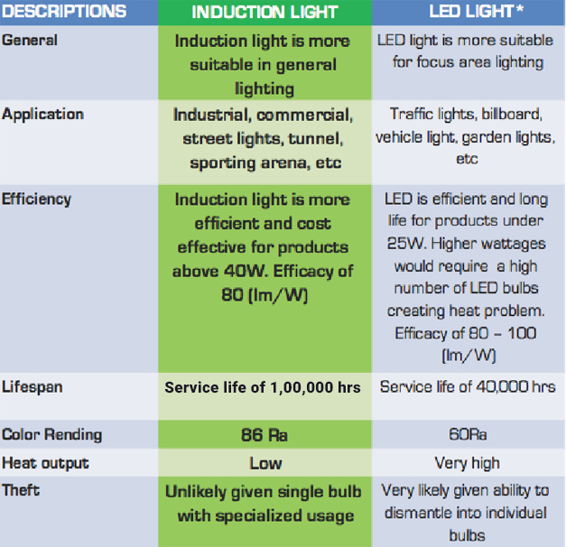Induction Light Vs Led